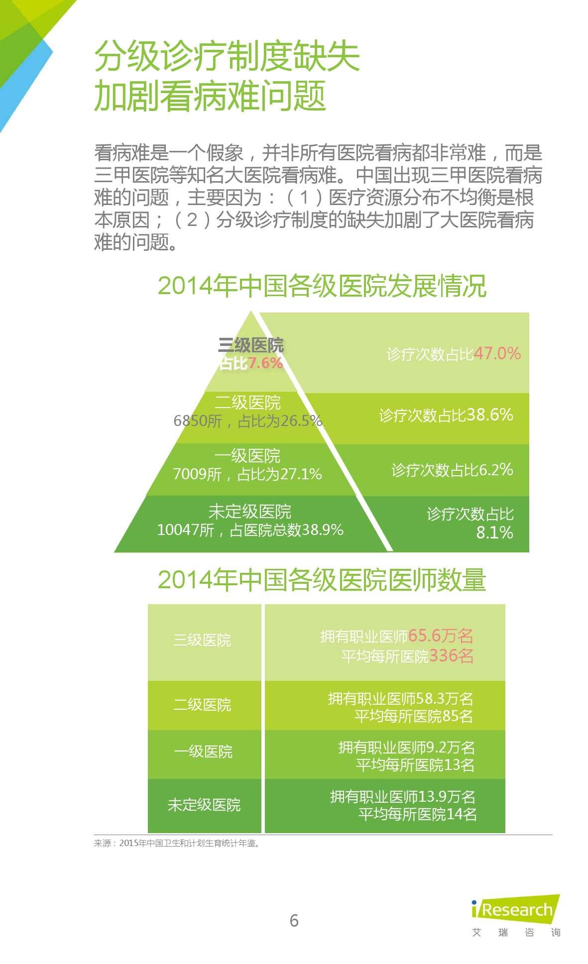 2015年中国在线问诊行业研究报告_000006