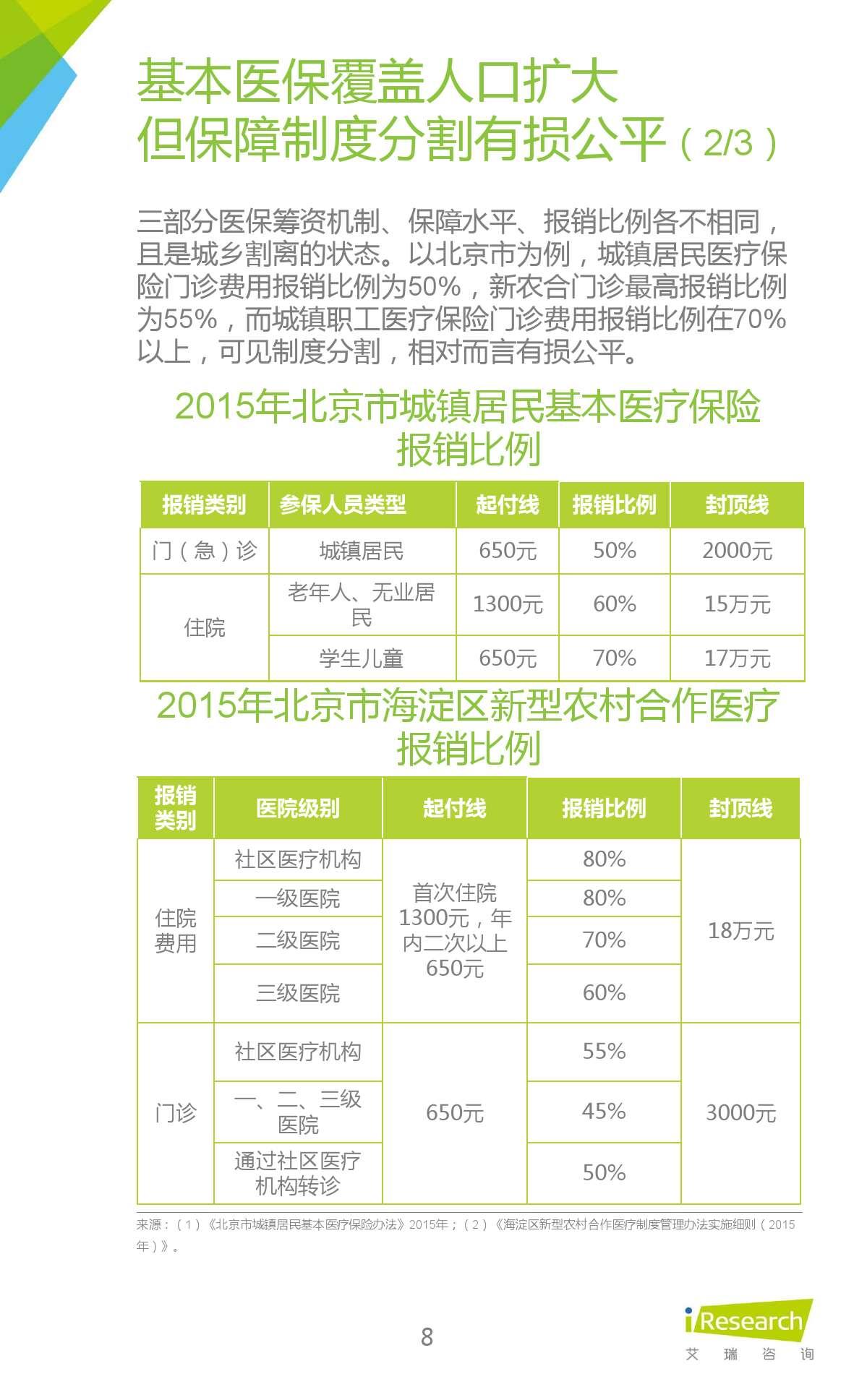 2015年中国在线问诊行业研究报告_000008