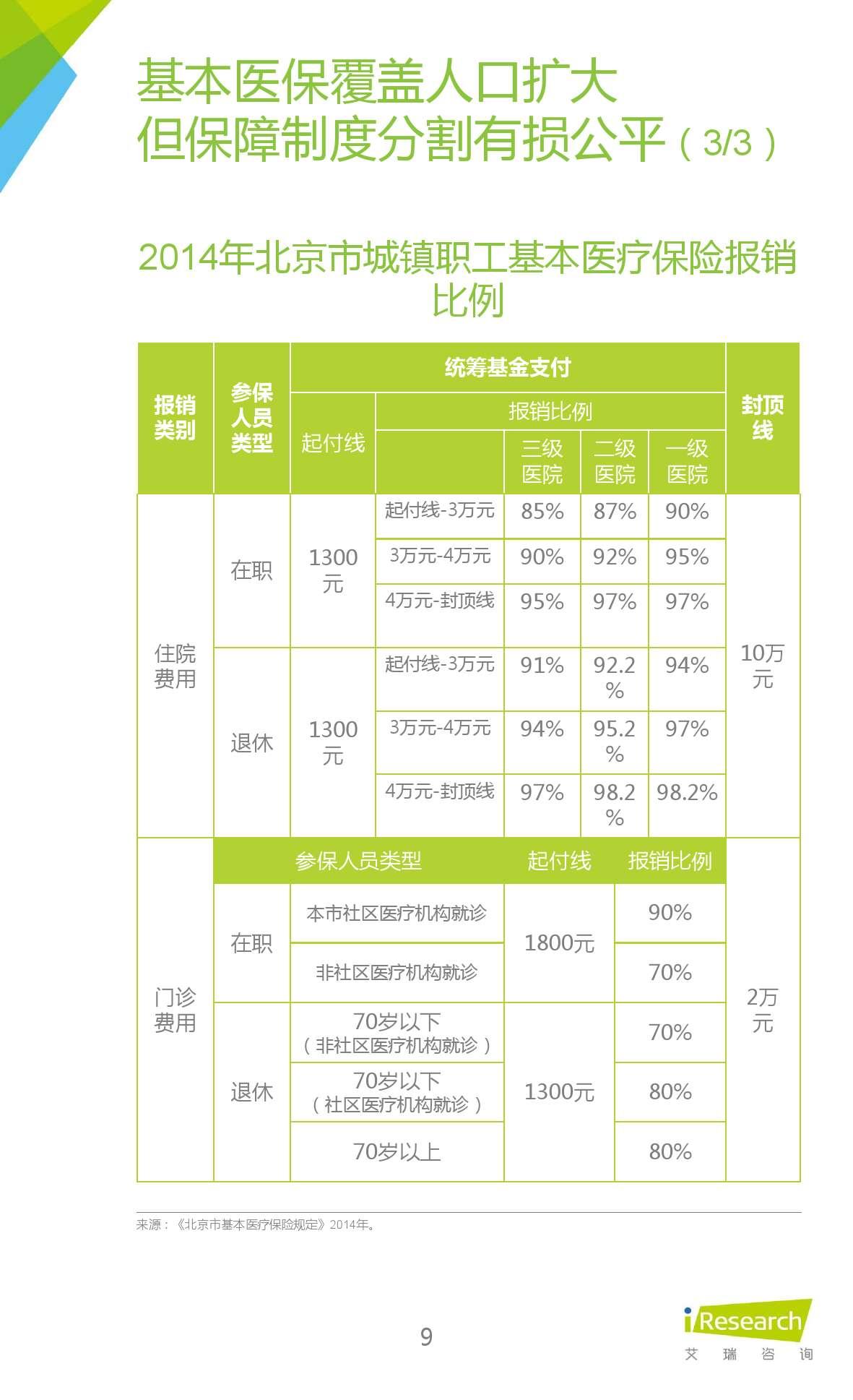 2015年中国在线问诊行业研究报告_000009