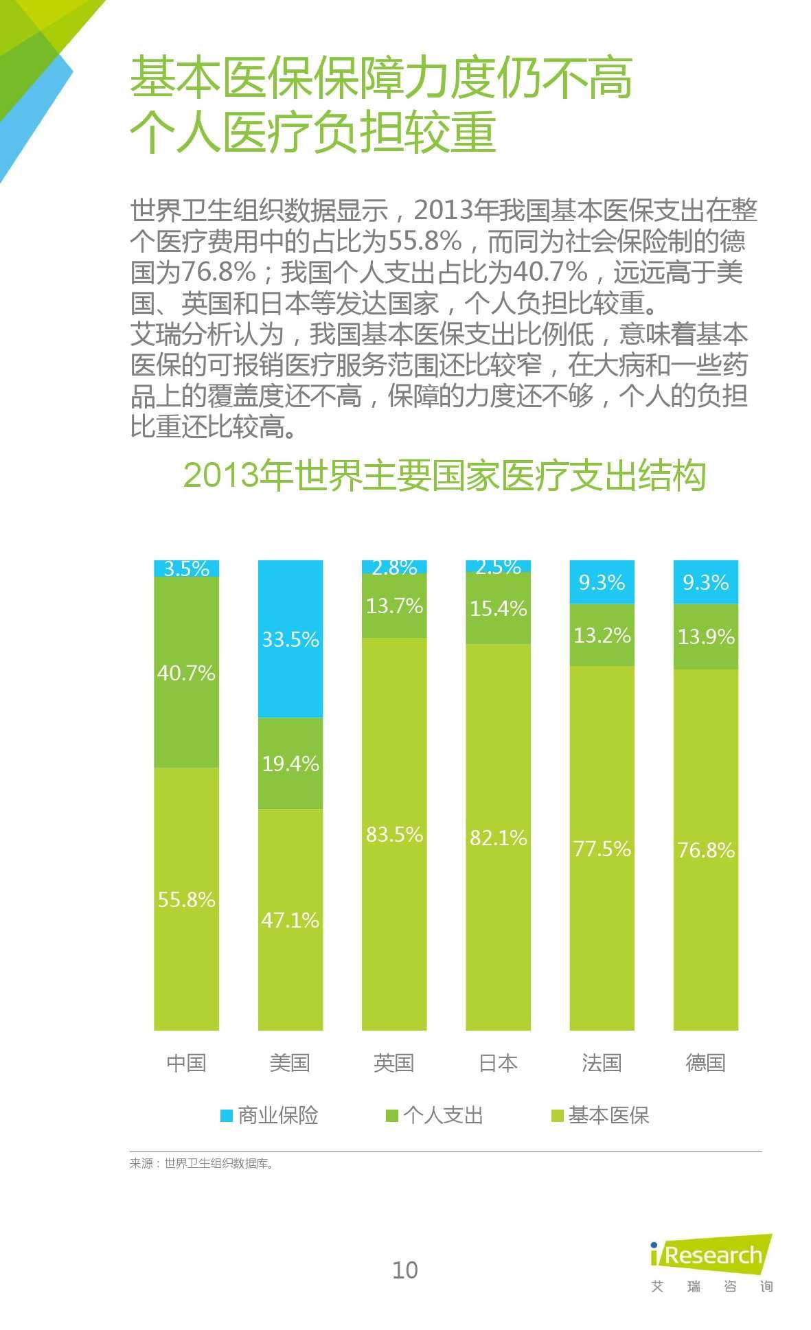 2015年中国在线问诊行业研究报告_000010