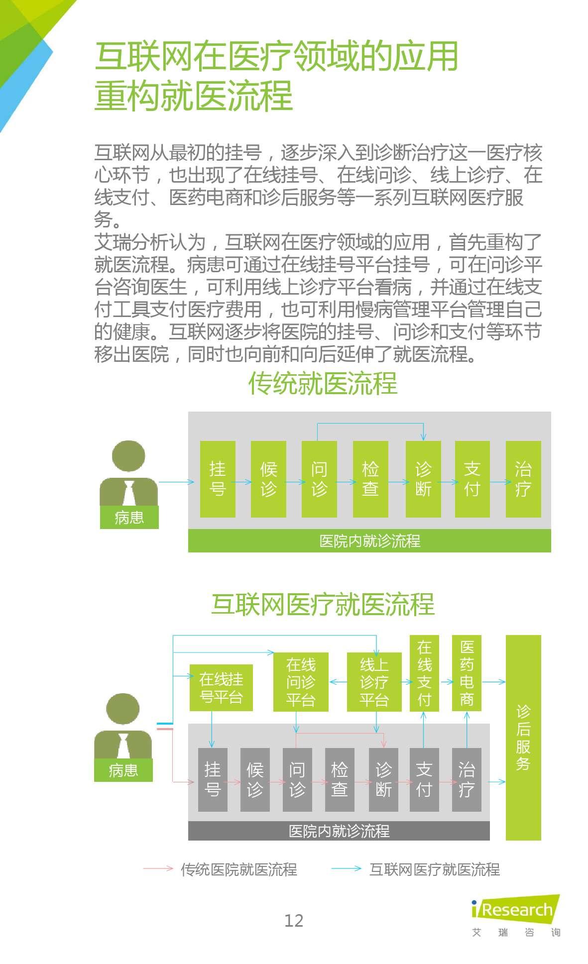 2015年中国在线问诊行业研究报告_000012