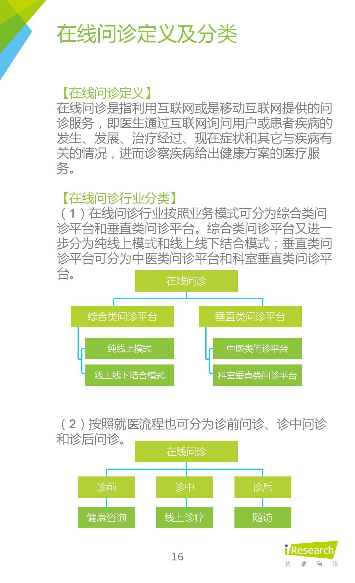 2015年中国在线问诊行业研究报告_000016