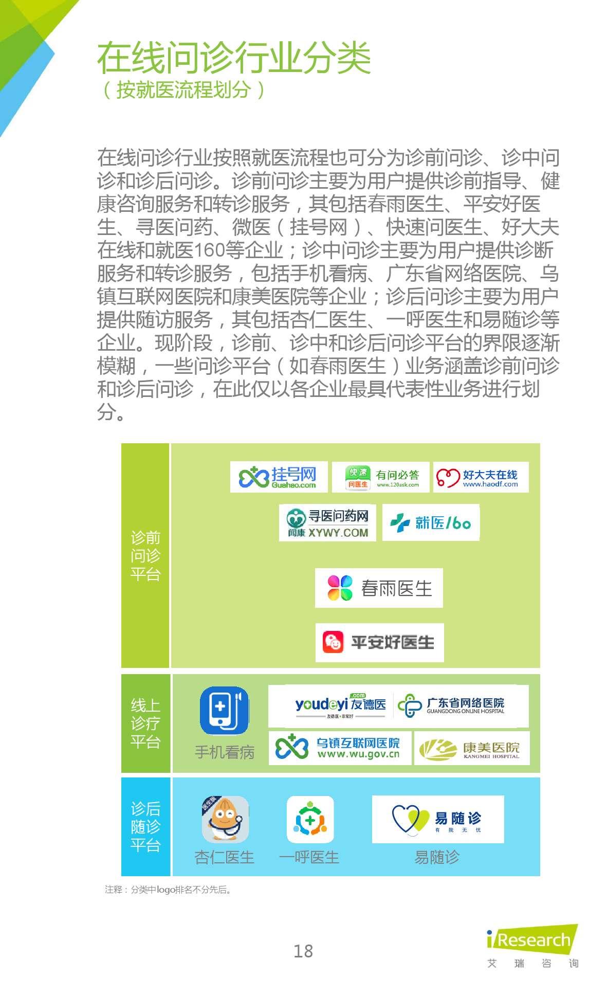 2015年中国在线问诊行业研究报告_000018