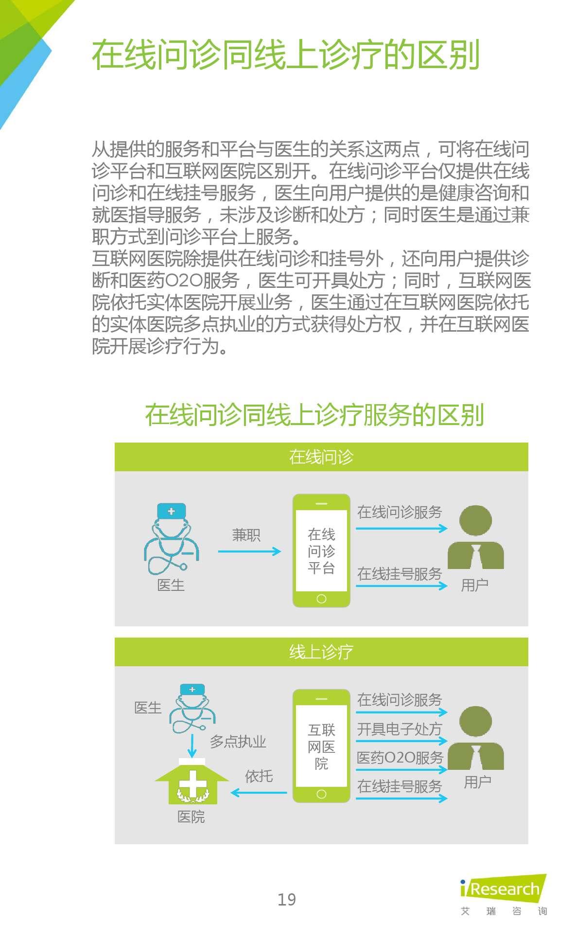 2015年中国在线问诊行业研究报告_000019