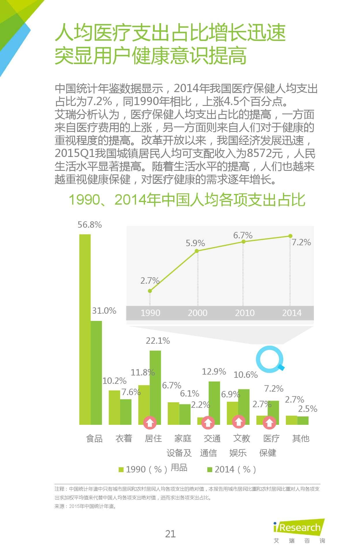 2015年中国在线问诊行业研究报告_000021