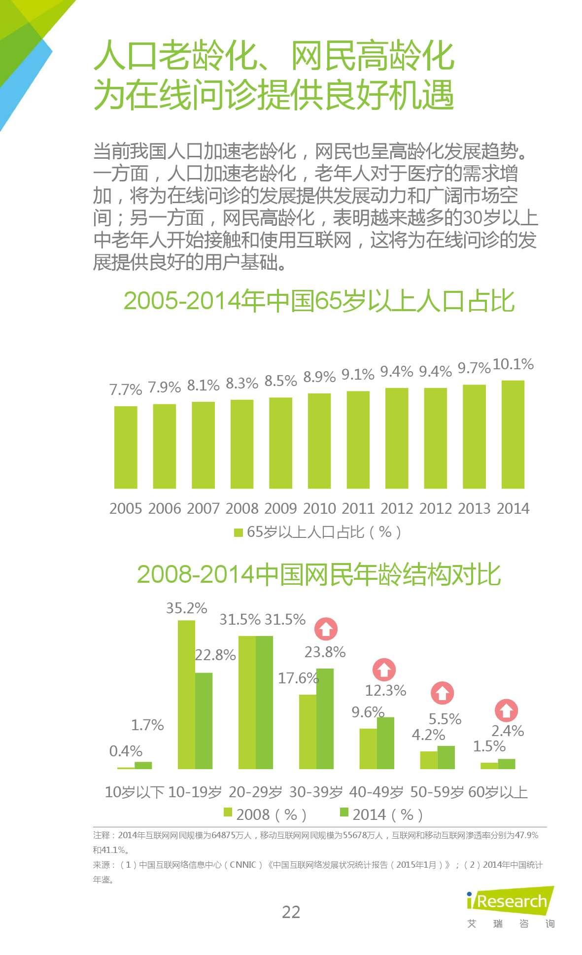 2015年中国在线问诊行业研究报告_000022