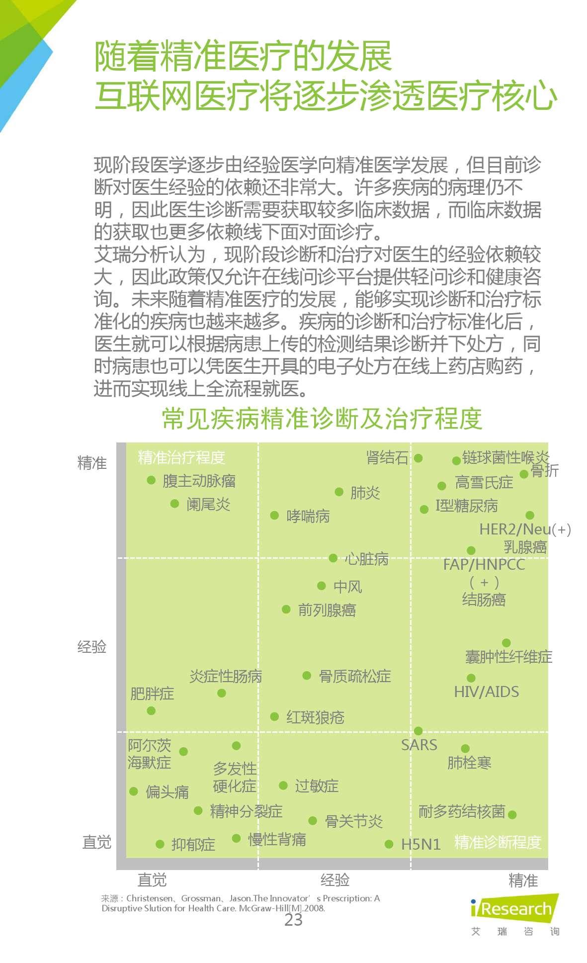 2015年中国在线问诊行业研究报告_000023