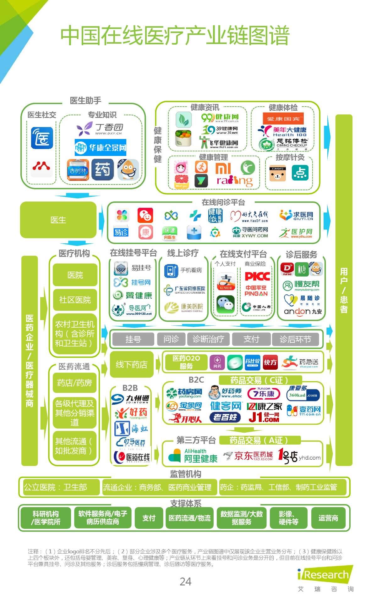 2015年中国在线问诊行业研究报告_000024