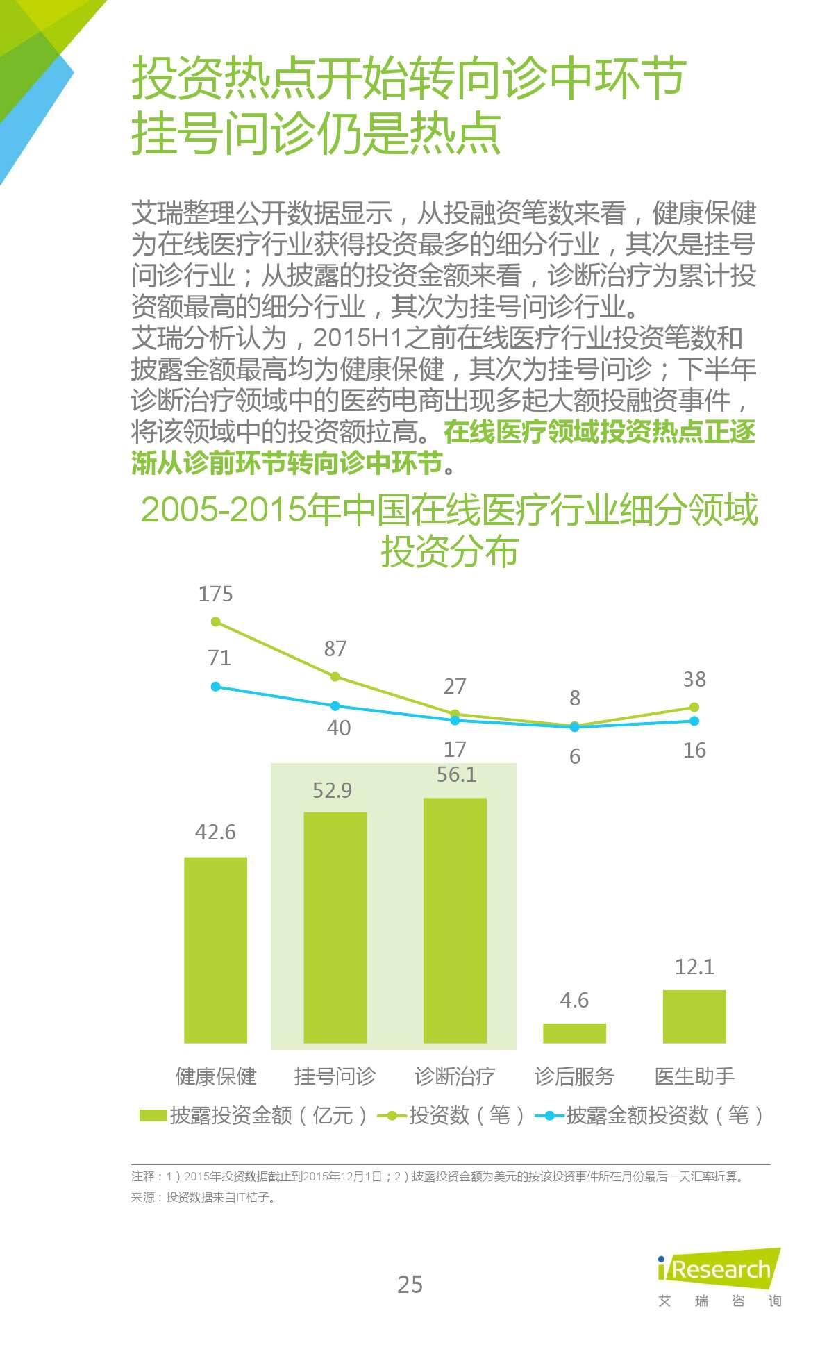 2015年中国在线问诊行业研究报告_000025