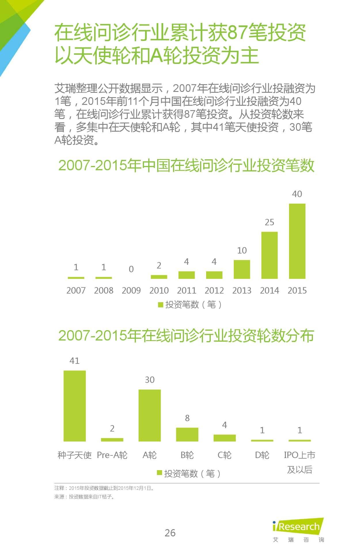 2015年中国在线问诊行业研究报告_000026