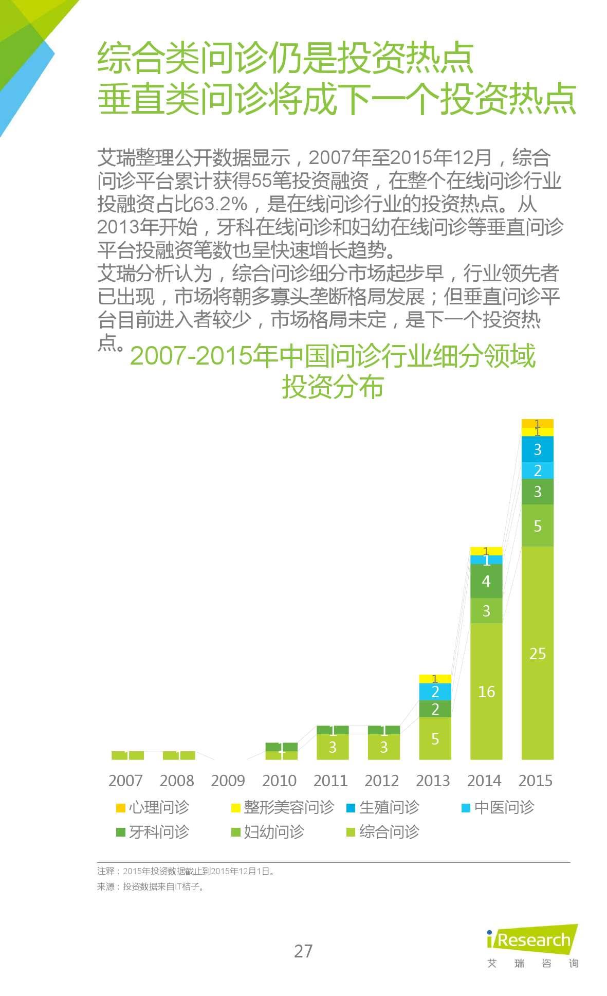 2015年中国在线问诊行业研究报告_000027