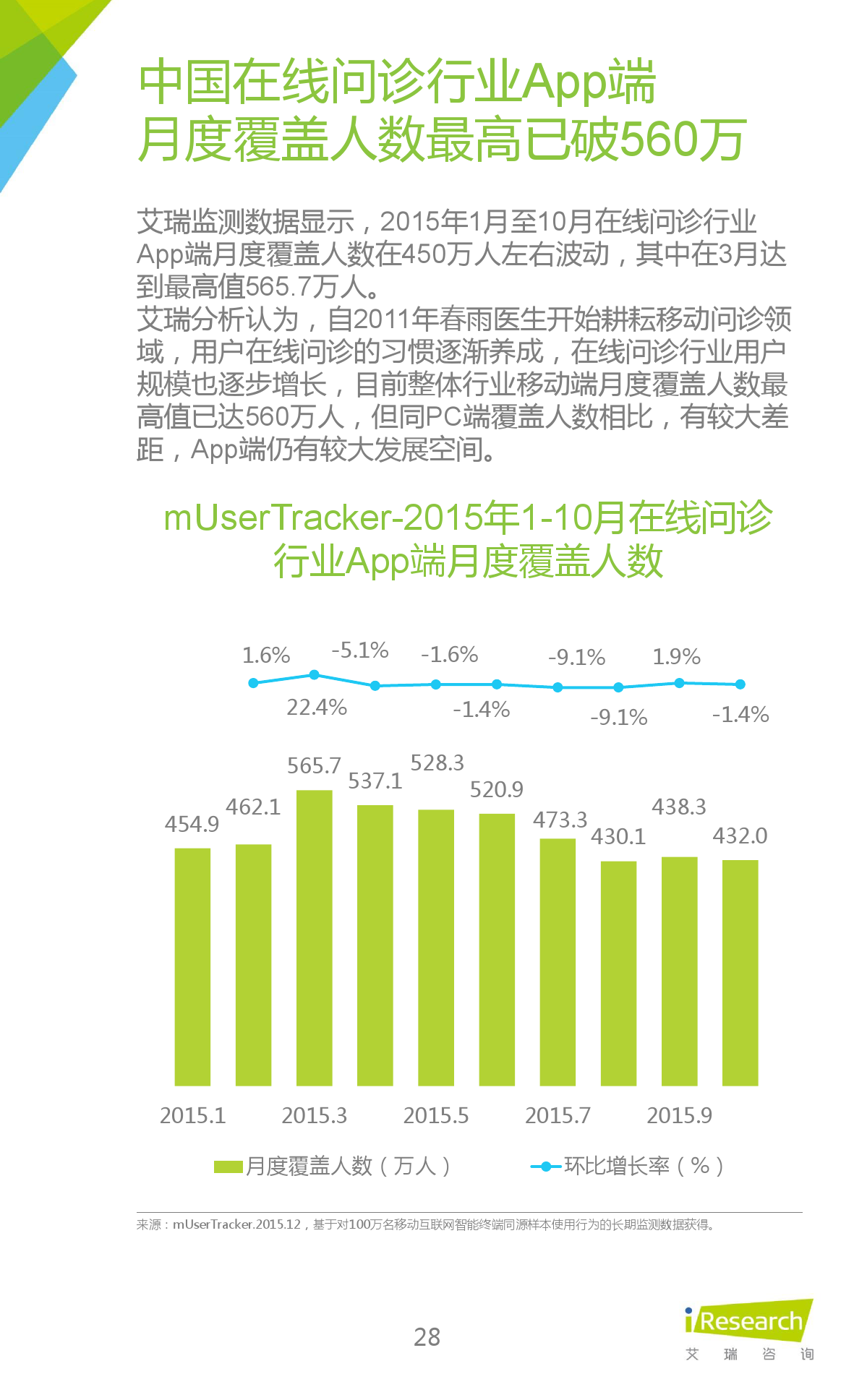 2015年中国在线问诊行业研究报告_000028