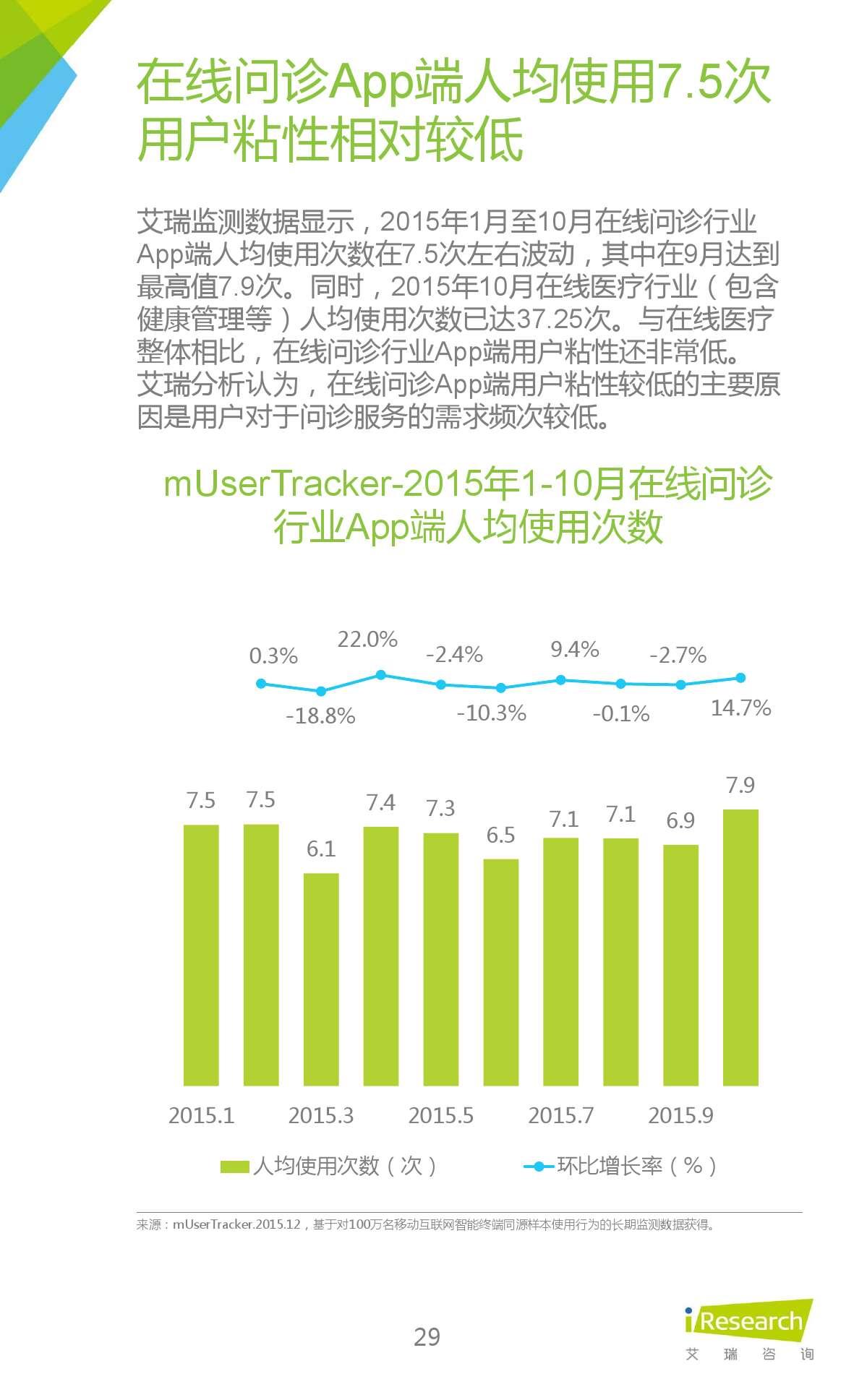 2015年中国在线问诊行业研究报告_000029