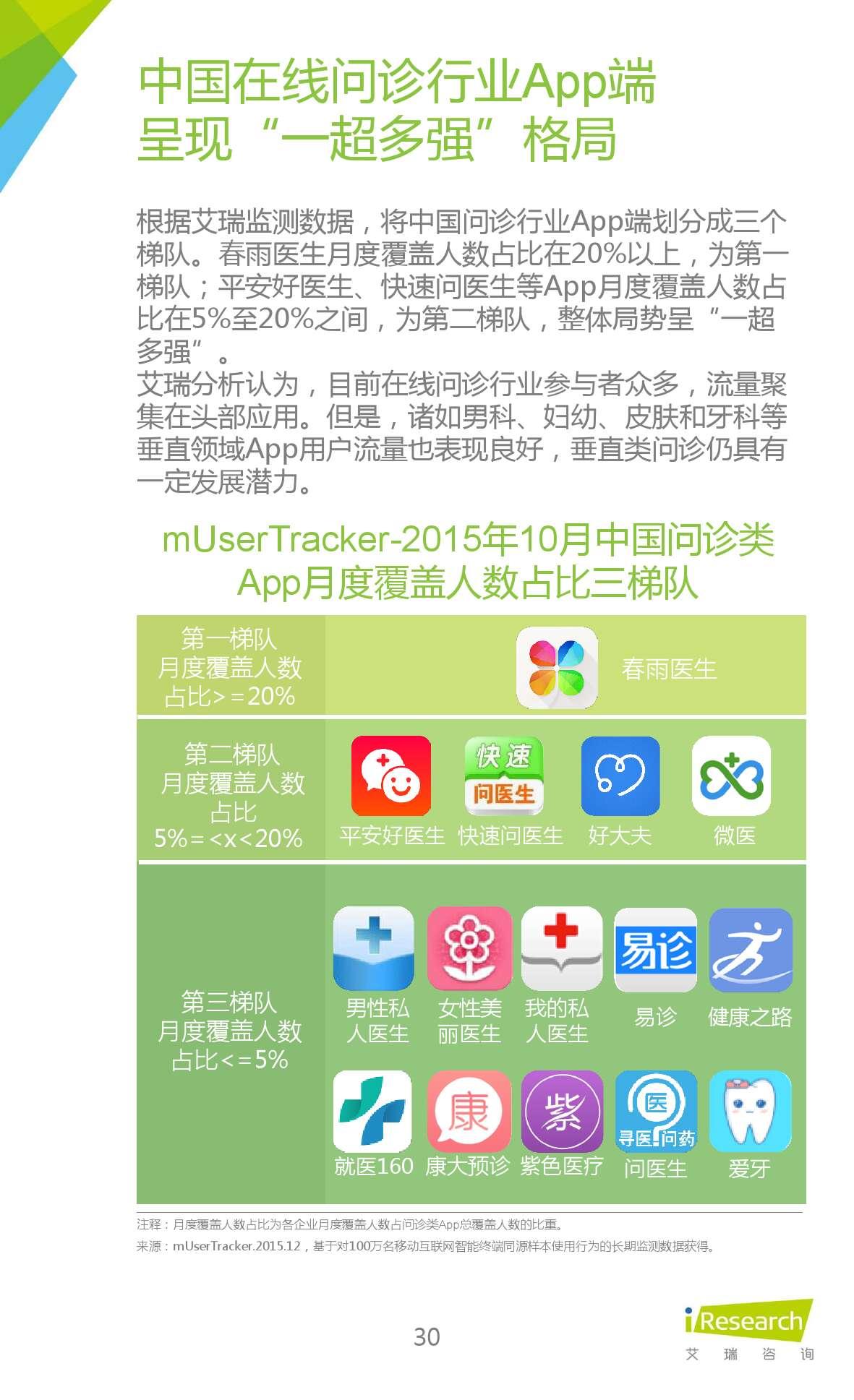 2015年中国在线问诊行业研究报告_000030
