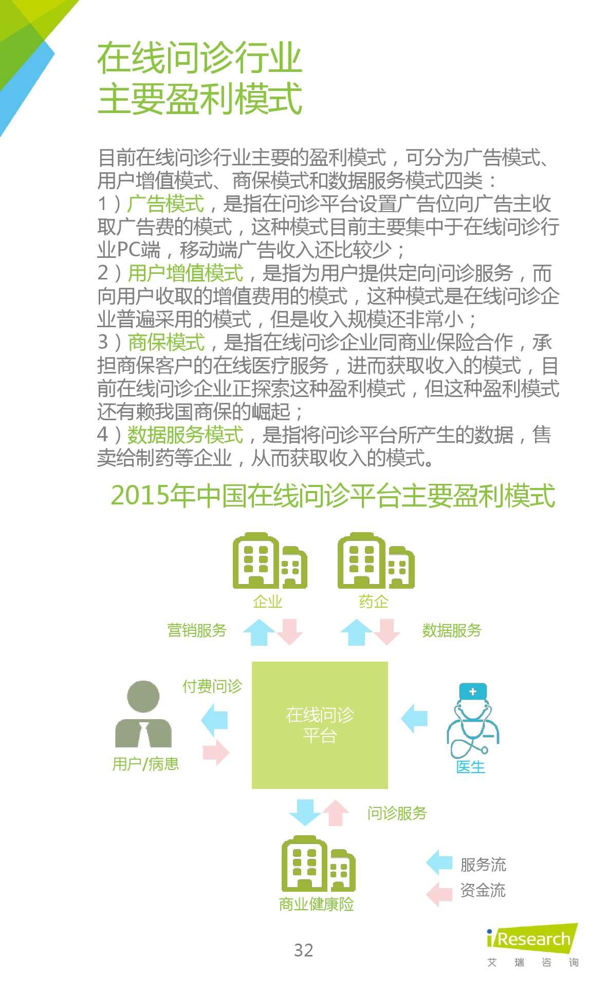 2015年中国在线问诊行业研究报告_000032