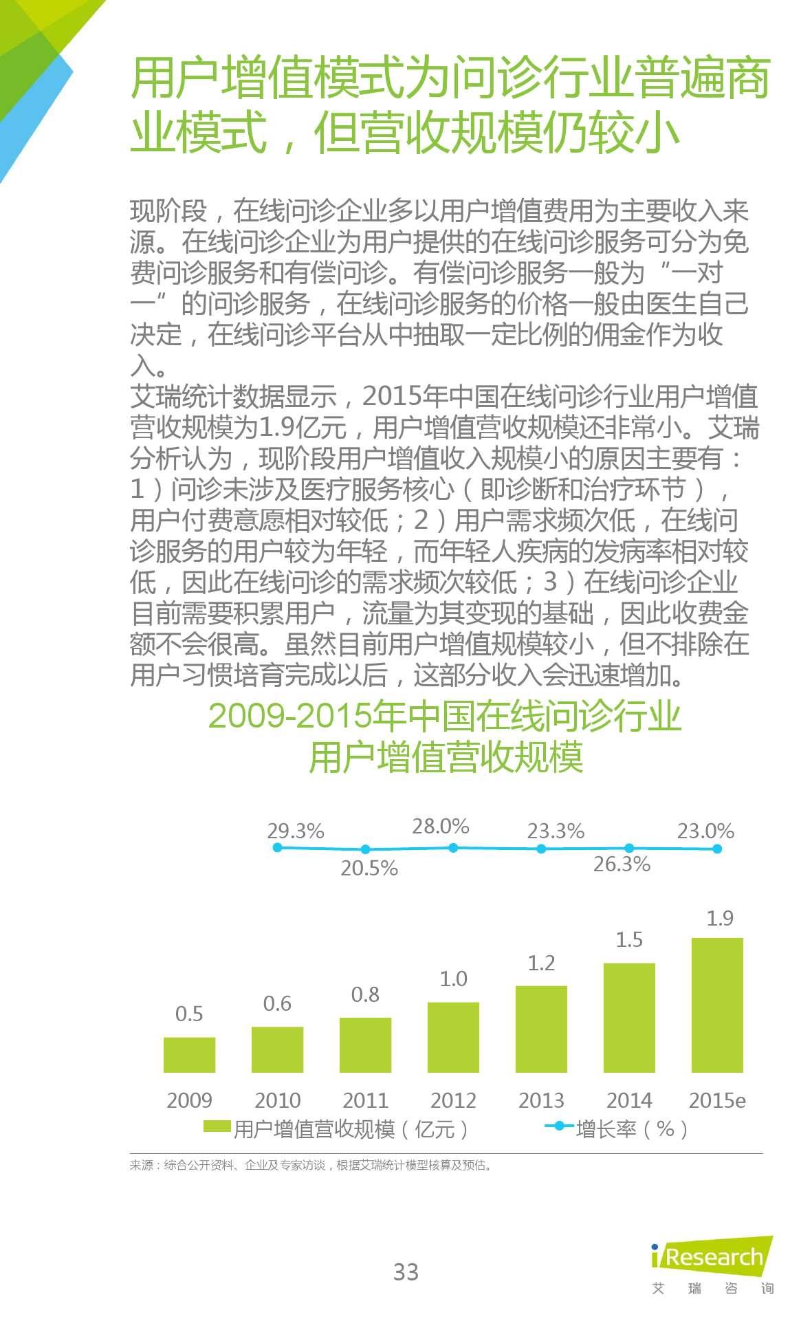 2015年中国在线问诊行业研究报告_000033