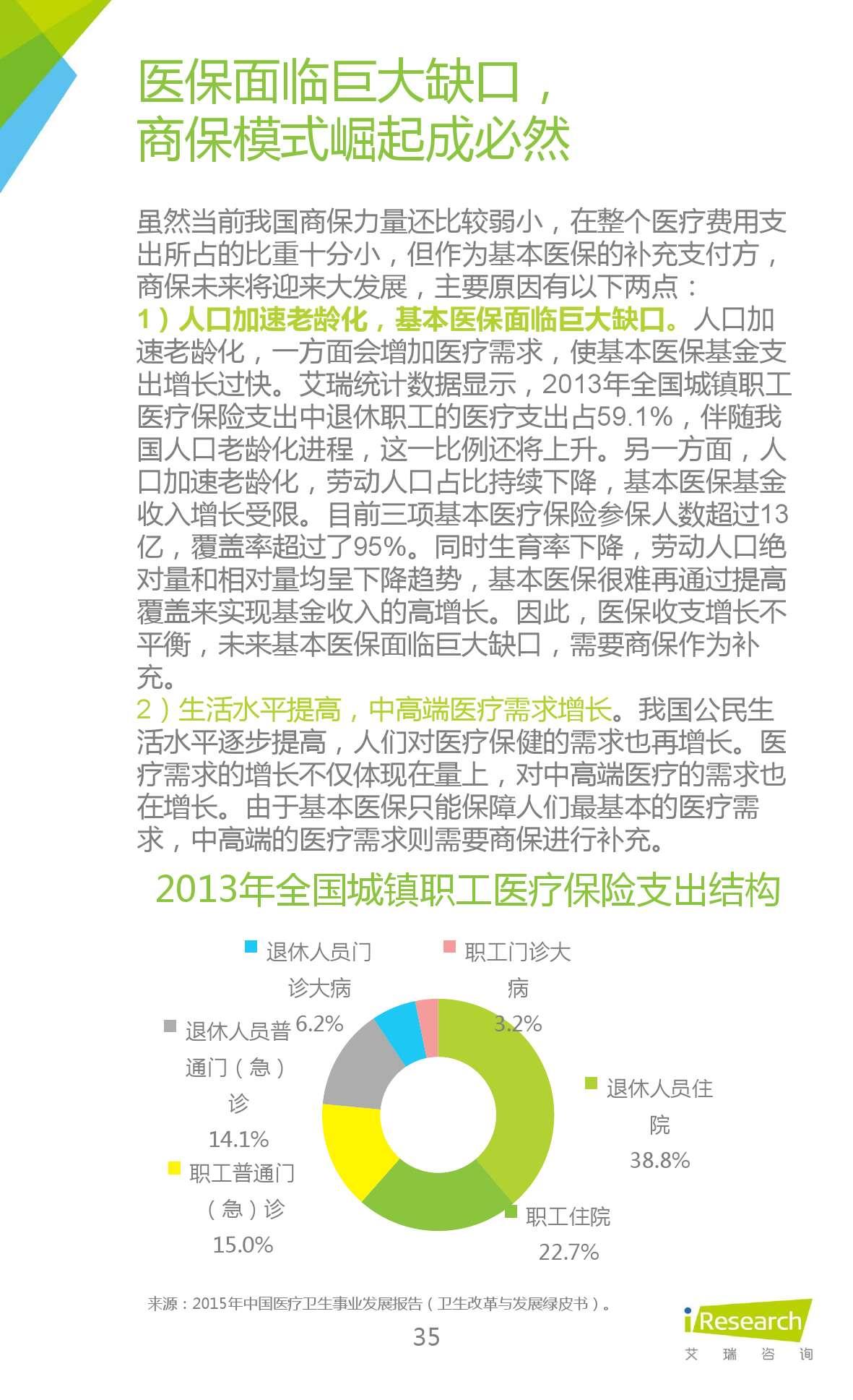 2015年中国在线问诊行业研究报告_000035