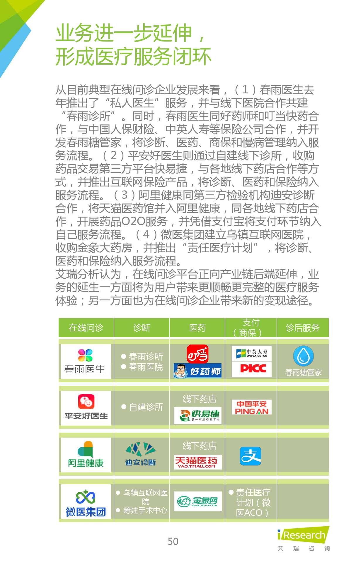 2015年中国在线问诊行业研究报告_000050