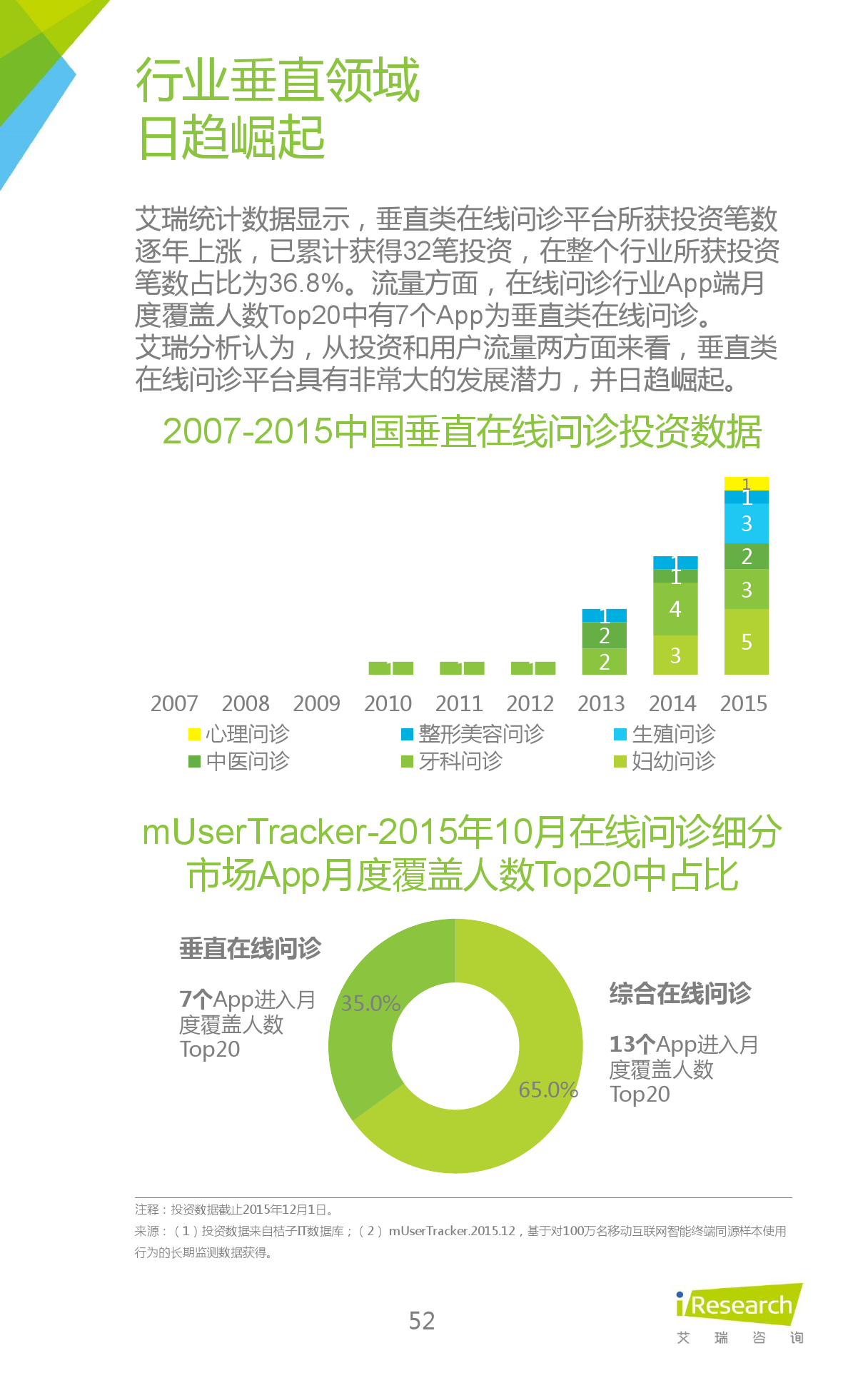 2015年中国在线问诊行业研究报告_000052