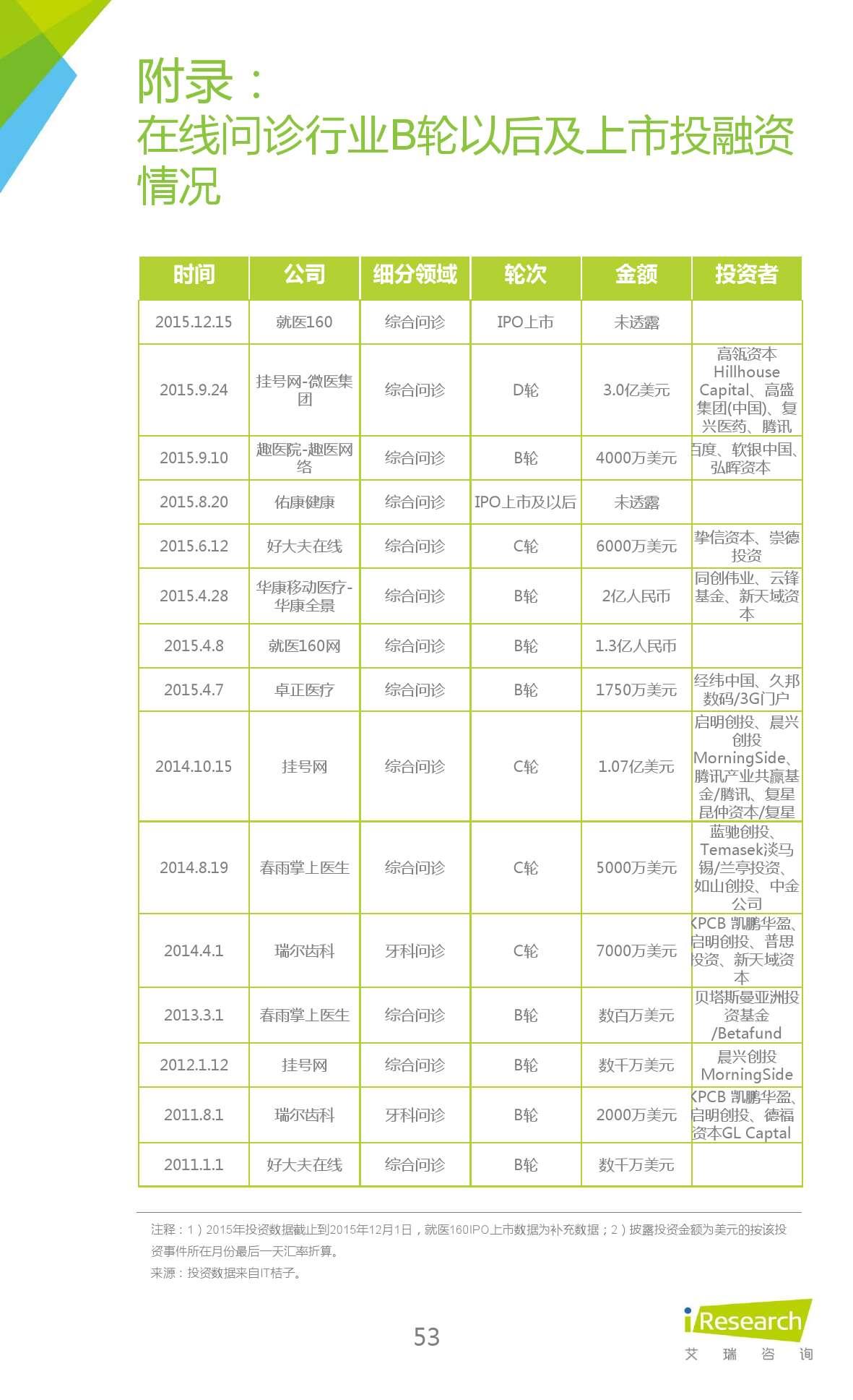 2015年中国在线问诊行业研究报告_000053