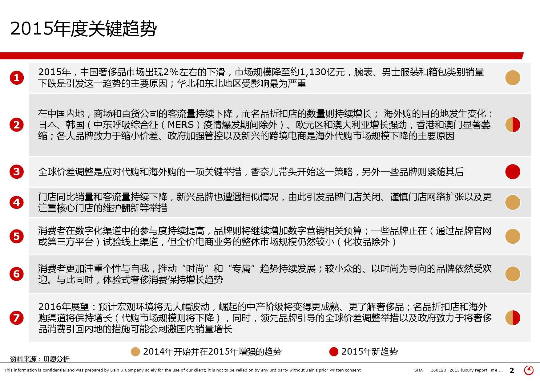 2015年中国奢侈品市场研究报告_000002