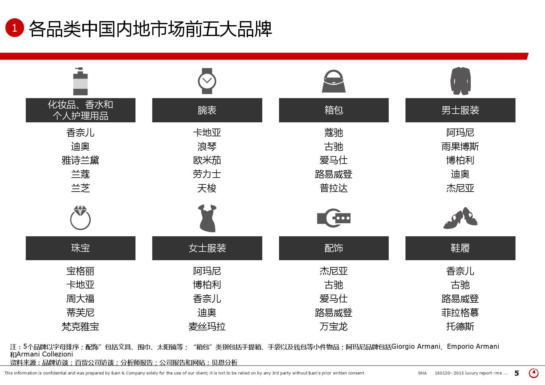 2015年中国奢侈品市场研究报告_000005