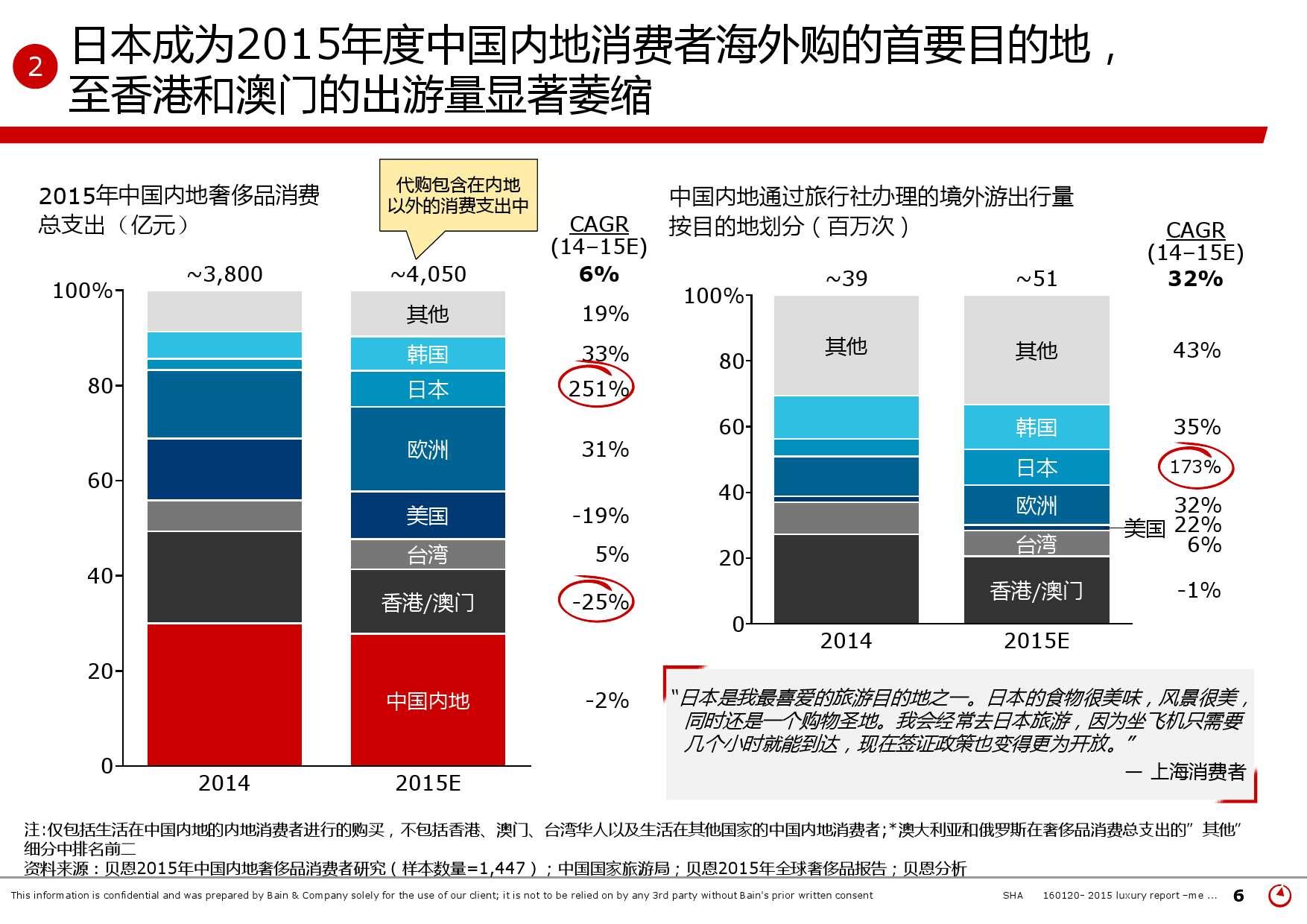2015年中国奢侈品市场研究报告_000006