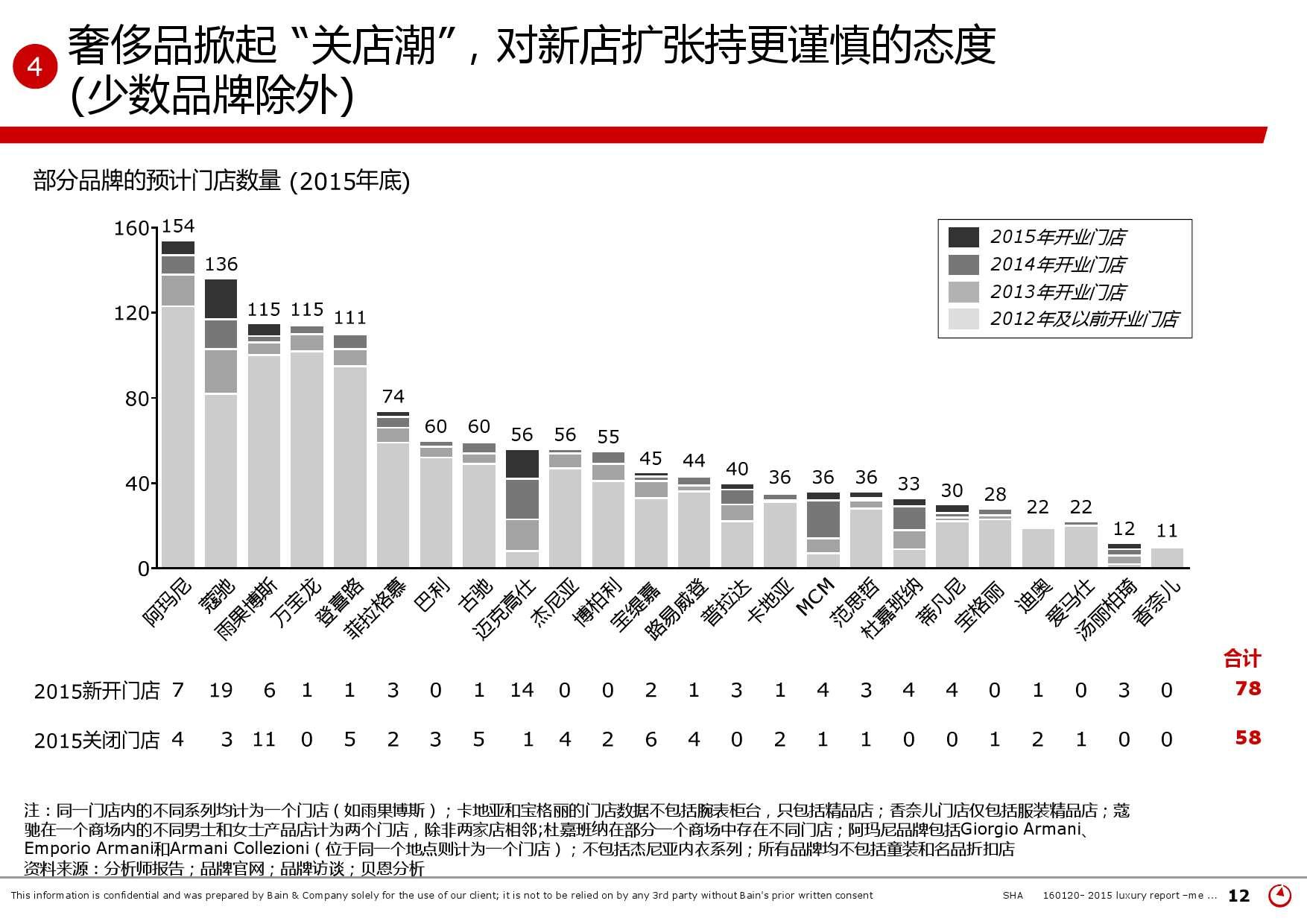 2015年中国奢侈品市场研究报告_000012