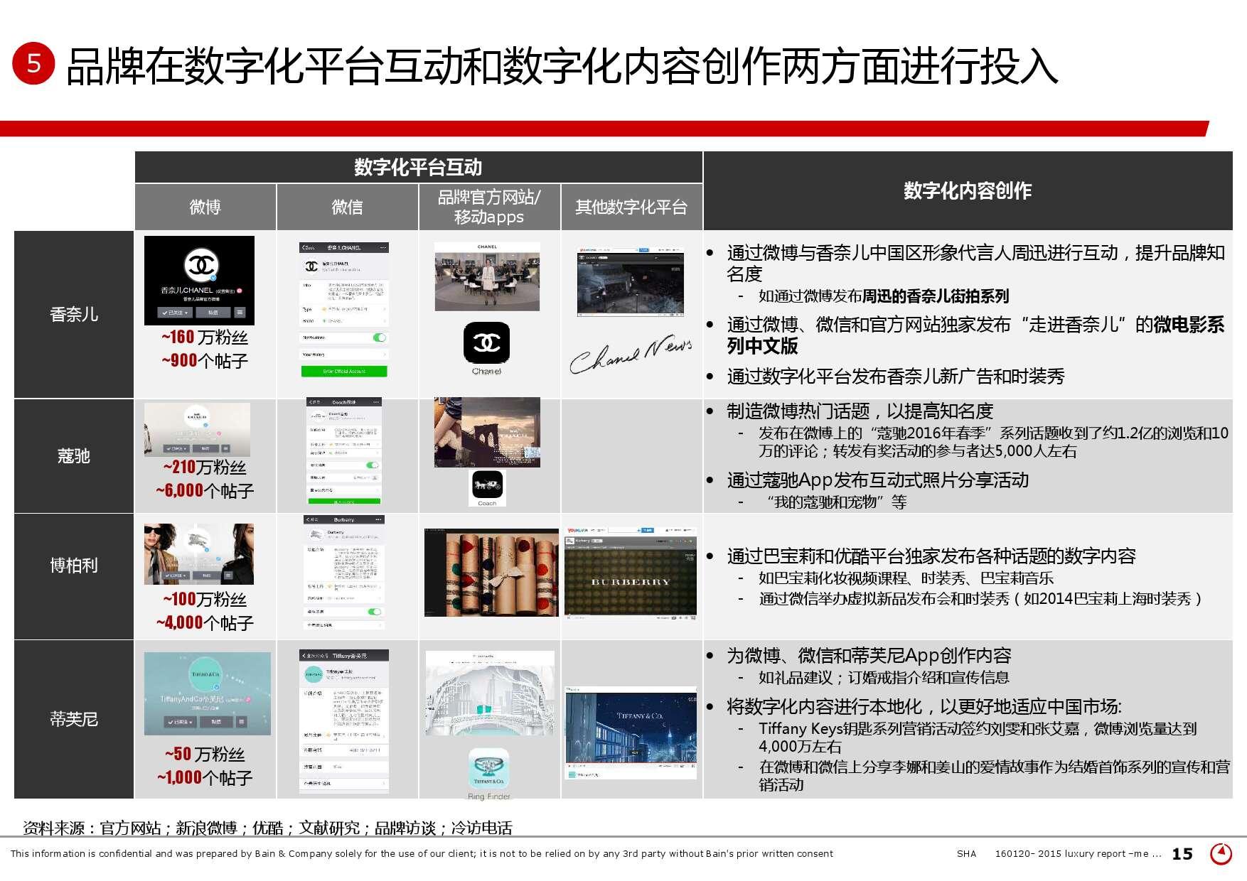 2015年中国奢侈品市场研究报告_000015