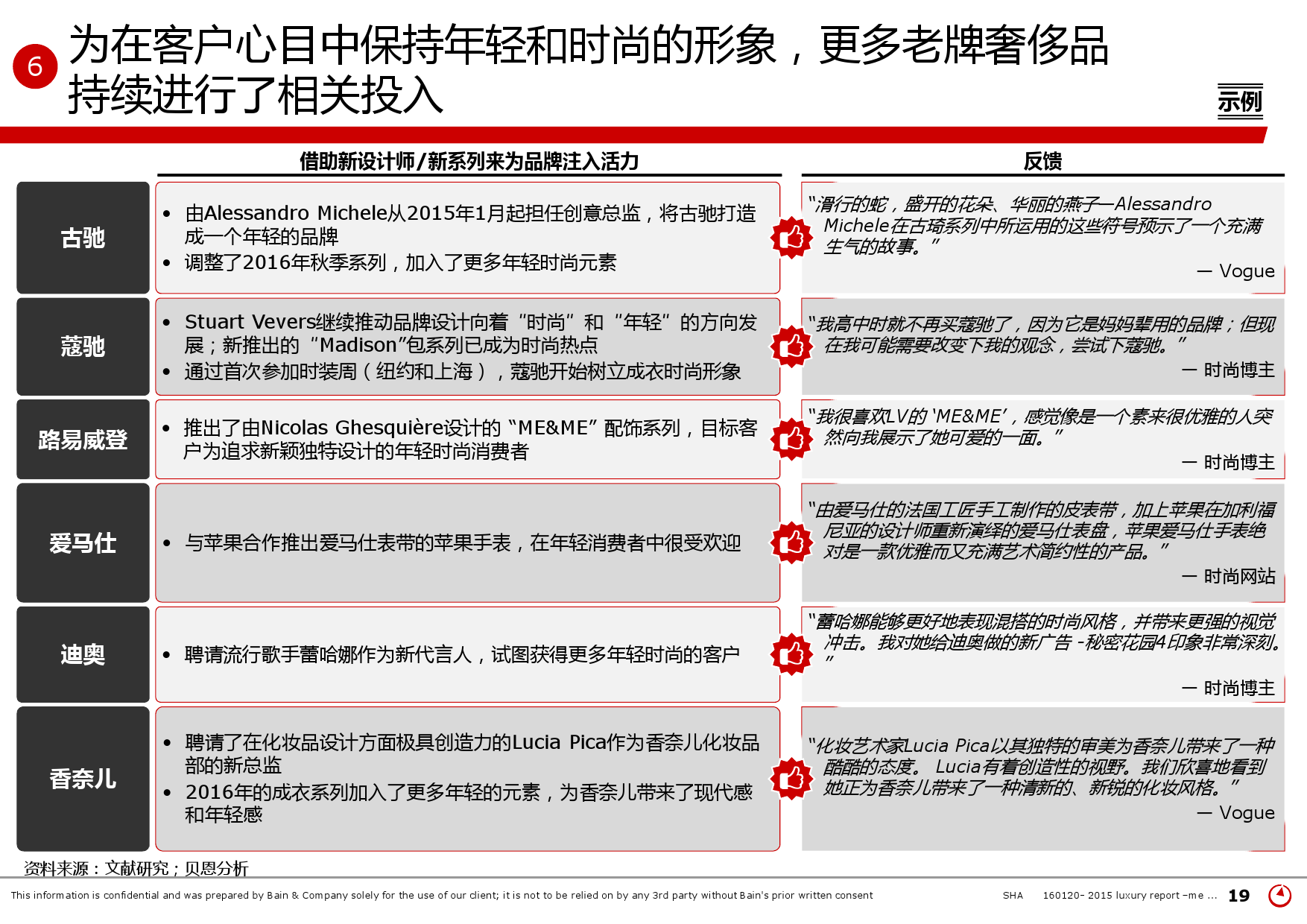 2015年中国奢侈品市场研究报告_000019