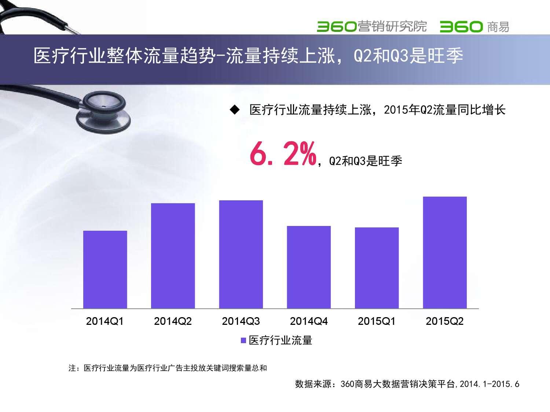 2015年医疗行业报告_000004