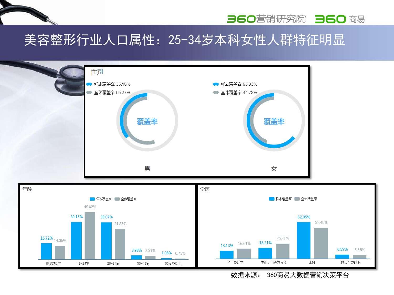 2015年医疗行业报告_000010