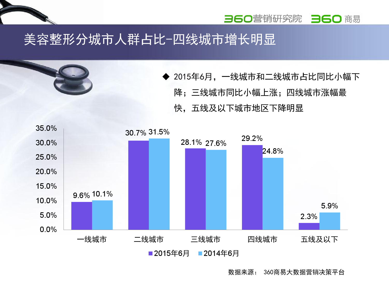 2015年医疗行业报告_000012