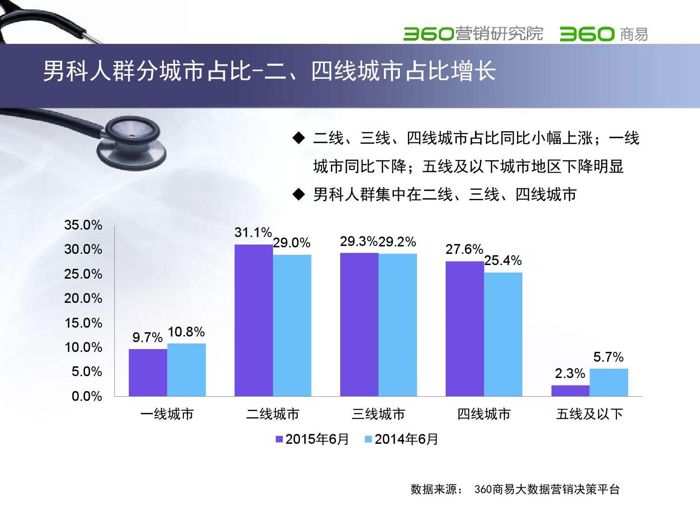 2015年医疗行业报告_000026