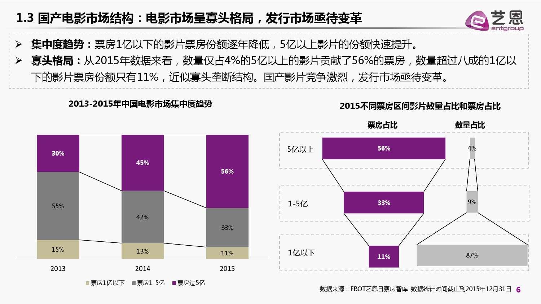 2015年国产电影发行市场白皮书_000006