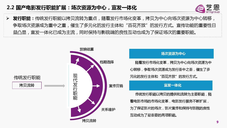2015年国产电影发行市场白皮书_000009