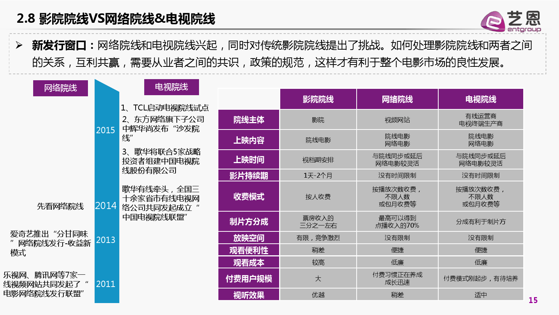 2015年国产电影发行市场白皮书_000015