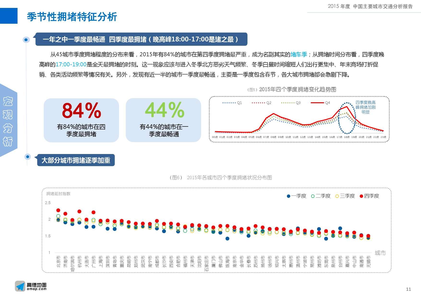 2015年度中国主要城市交通分析报告-final_000011