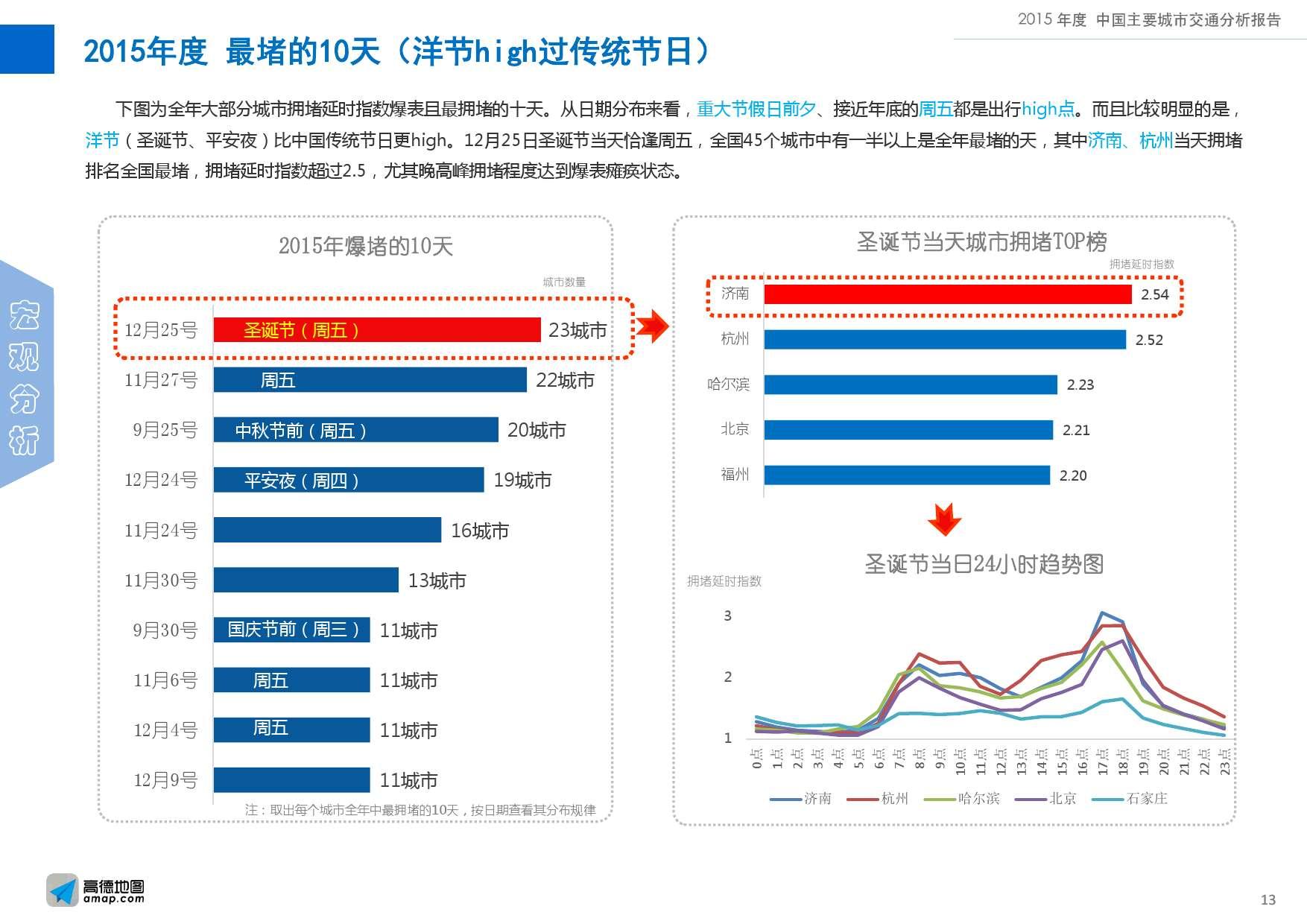2015年度中国主要城市交通分析报告-final_000013