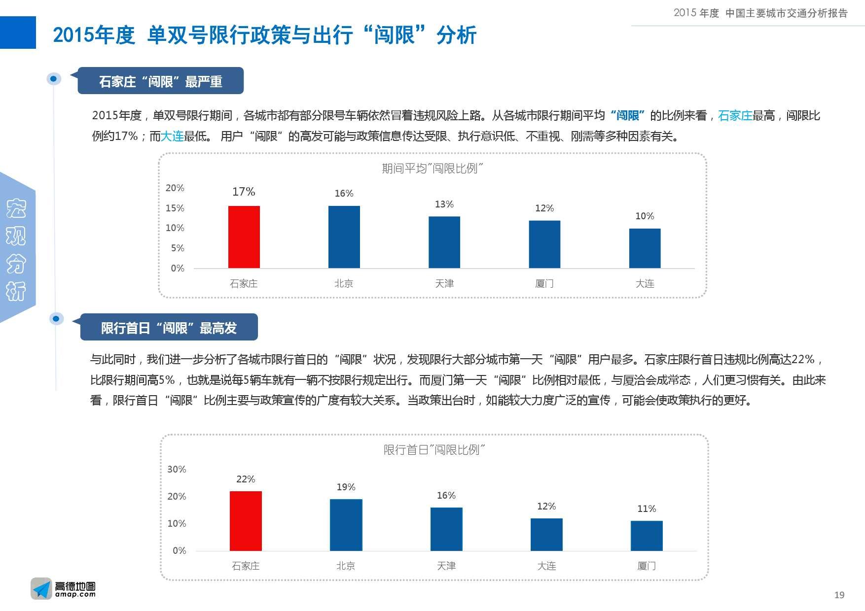 2015年度中国主要城市交通分析报告-final_000019