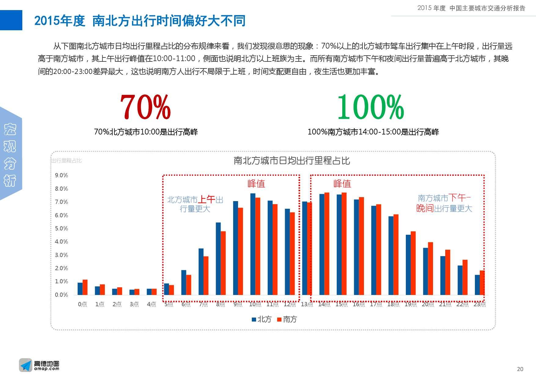 2015年度中国主要城市交通分析报告-final_000020