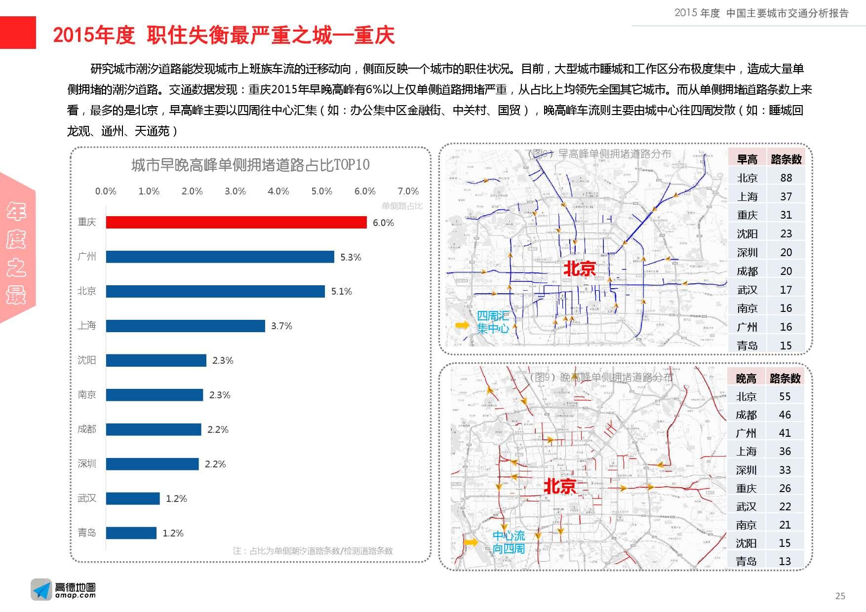 2015年度中国主要城市交通分析报告-final_000025