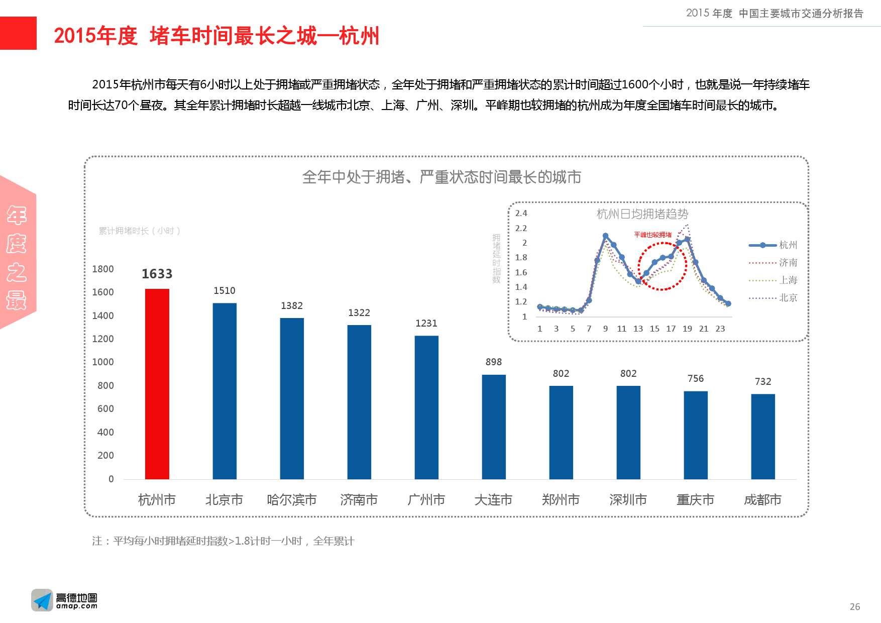 2015年度中国主要城市交通分析报告-final_000026