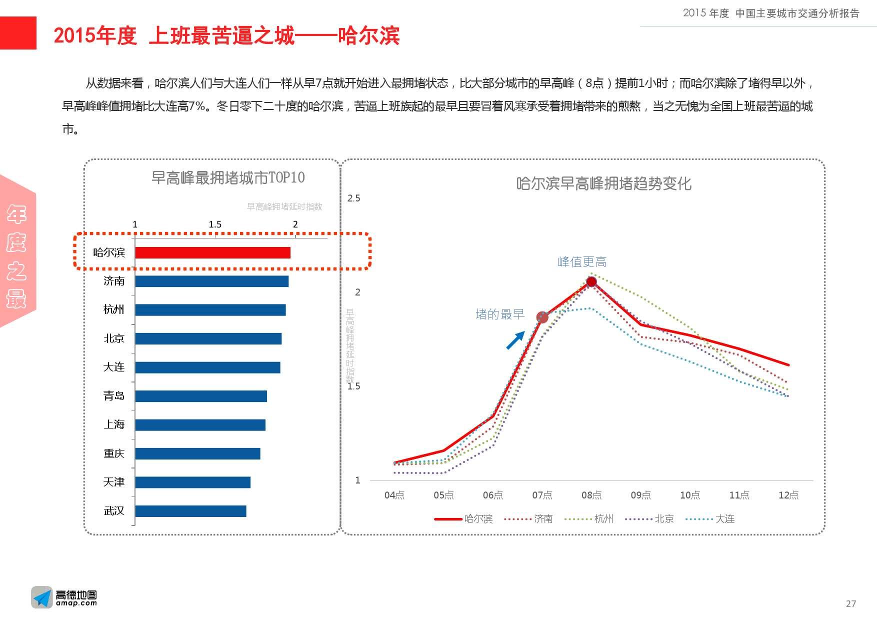 2015年度中国主要城市交通分析报告-final_000027