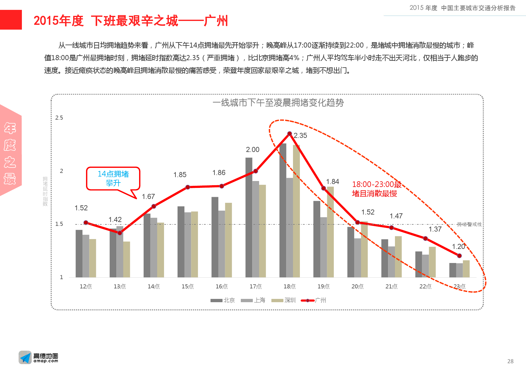 2015年度中国主要城市交通分析报告-final_000028