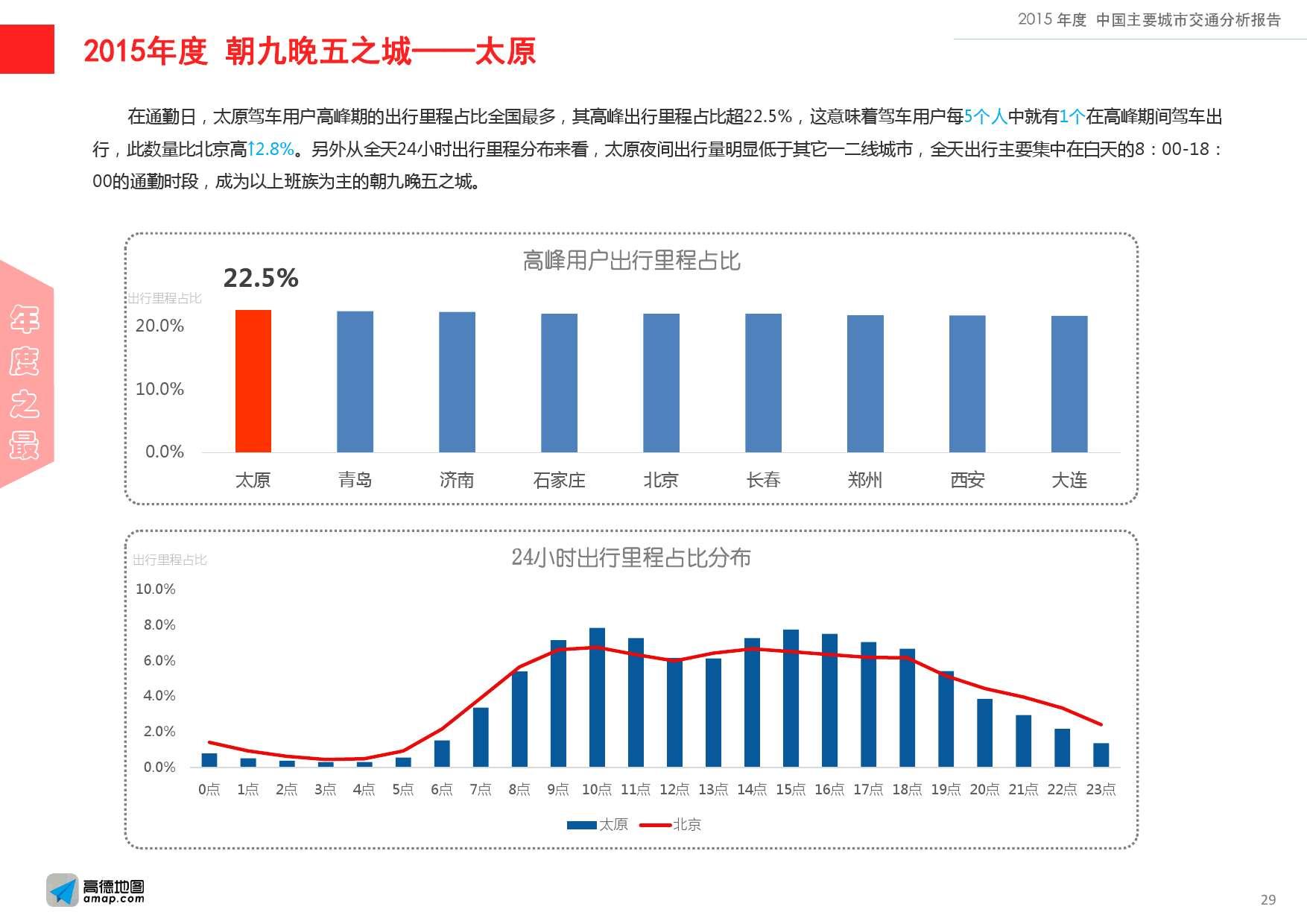 2015年度中国主要城市交通分析报告-final_000029