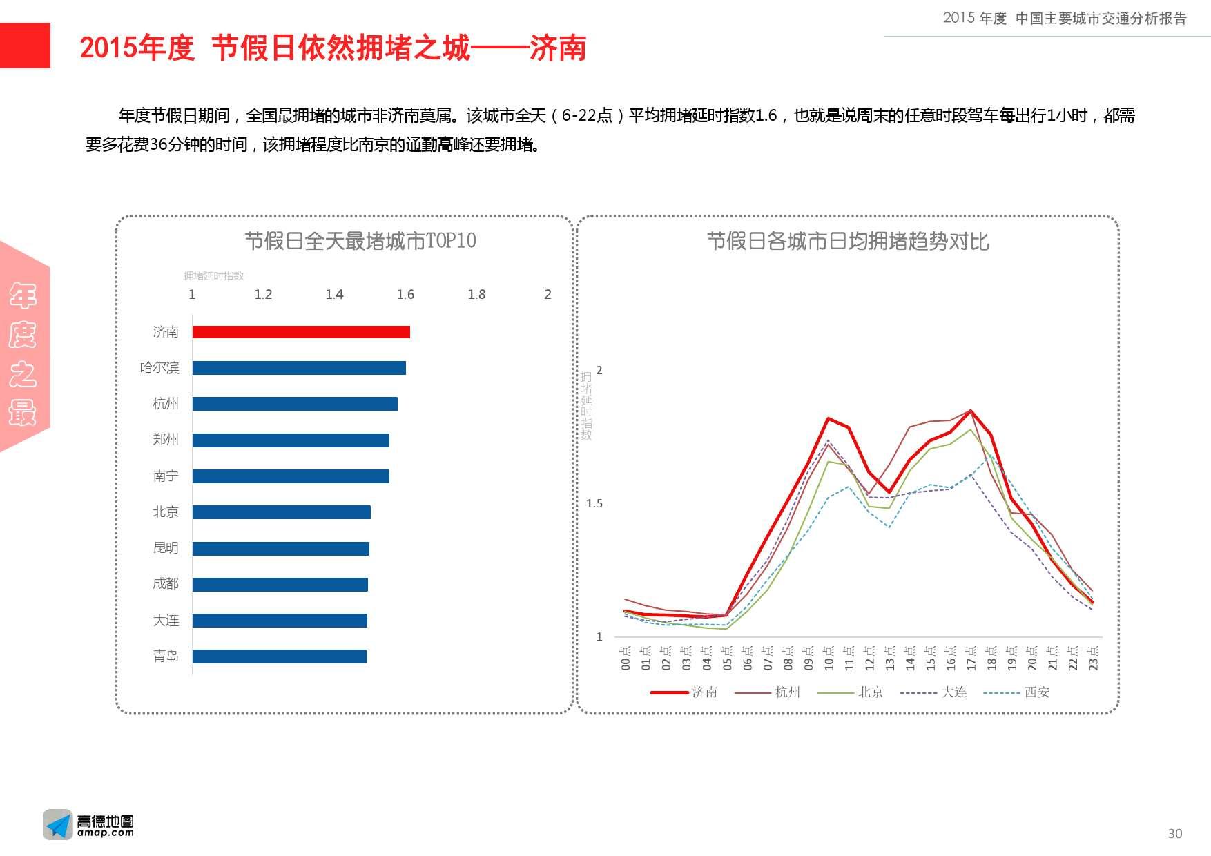 2015年度中国主要城市交通分析报告-final_000030