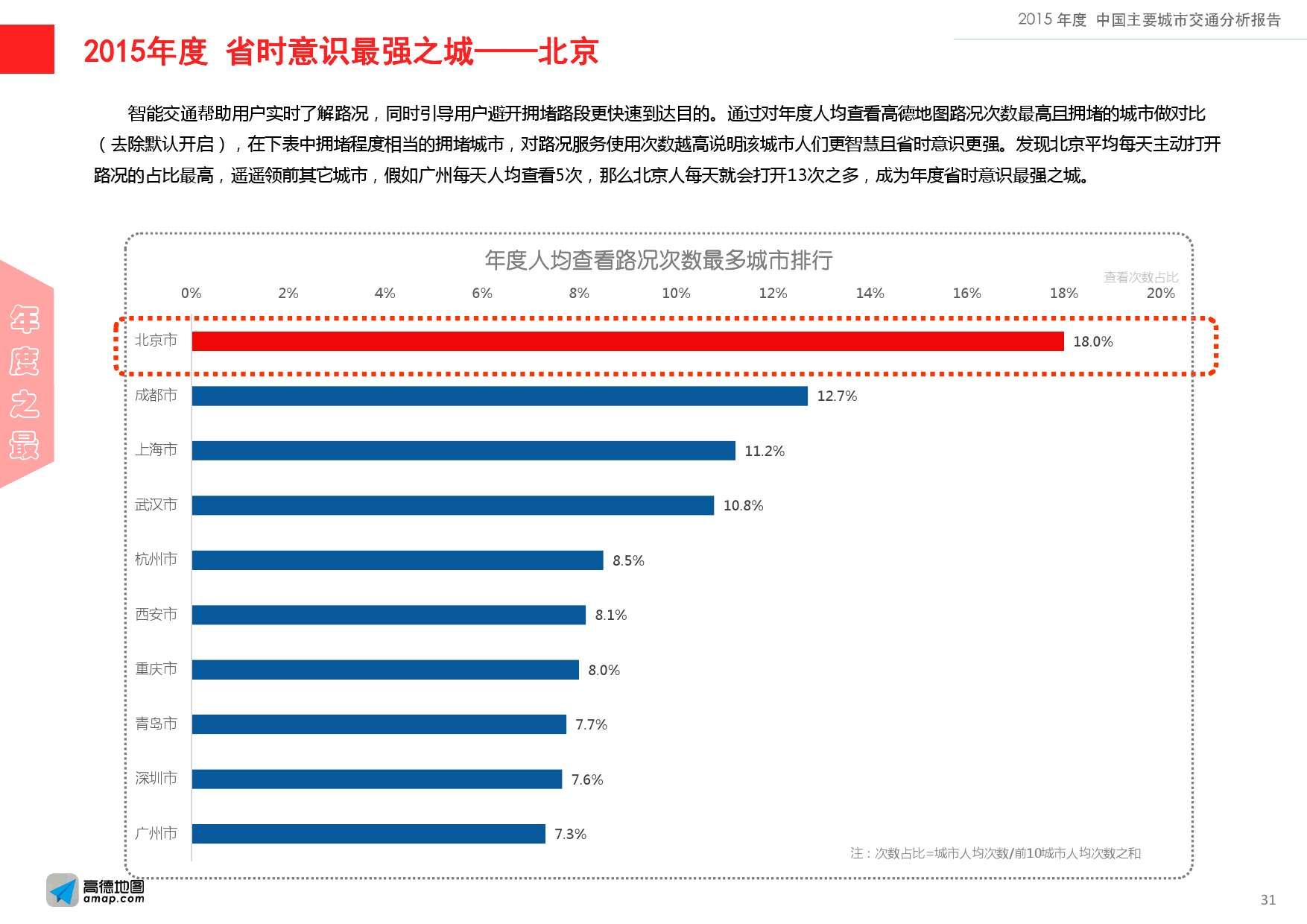 2015年度中国主要城市交通分析报告-final_000031