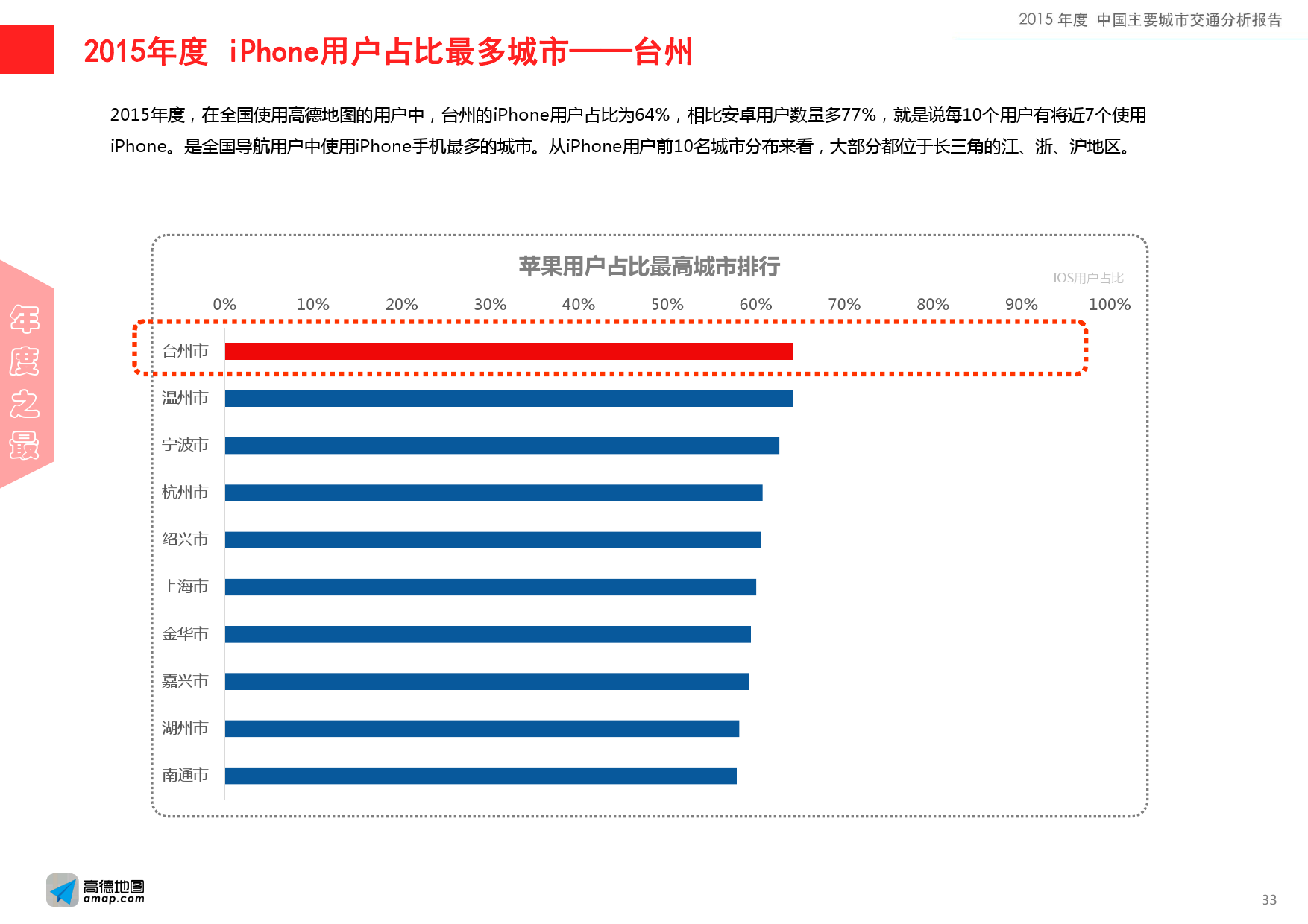 2015年度中国主要城市交通分析报告-final_000033