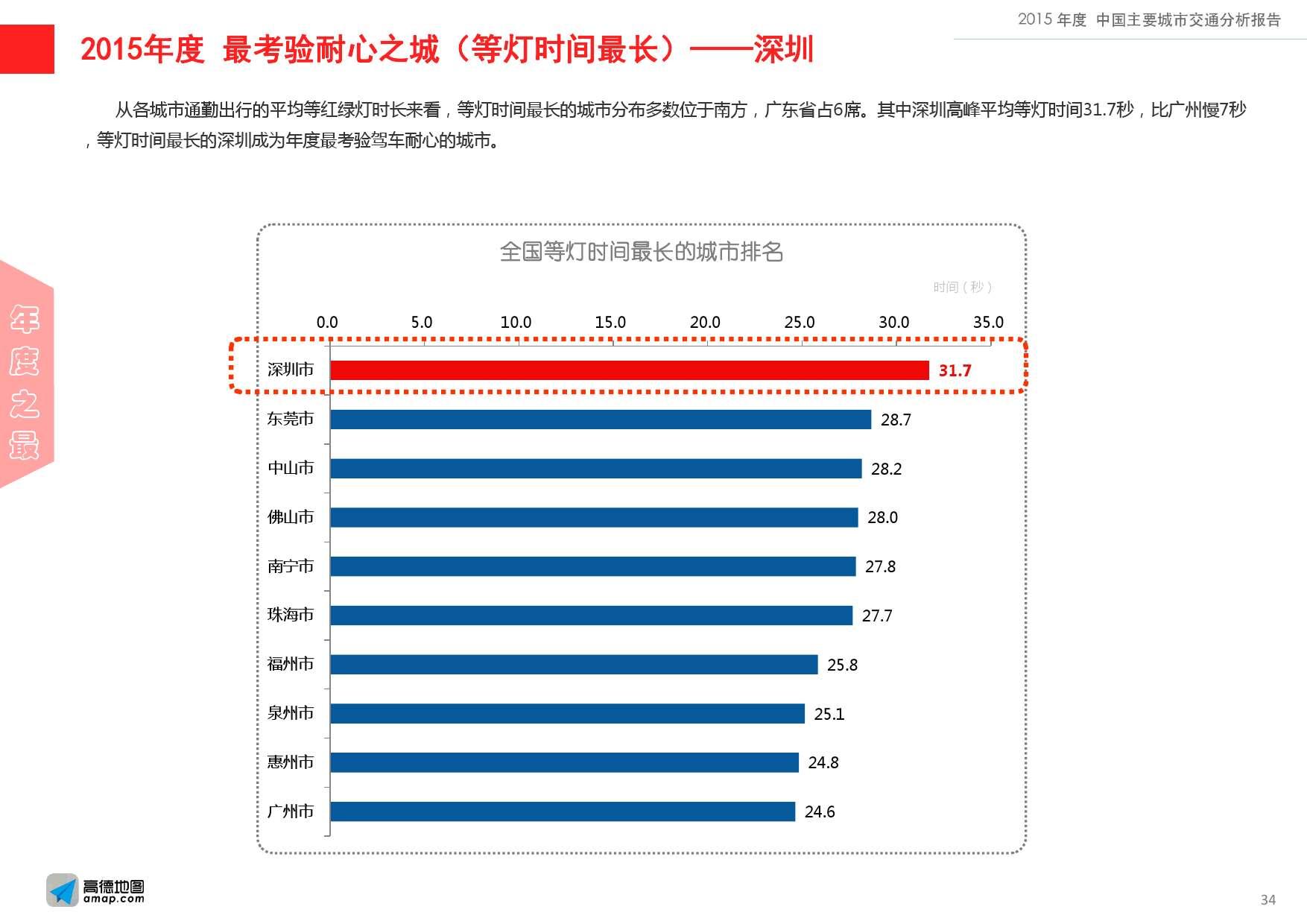 2015年度中国主要城市交通分析报告-final_000034
